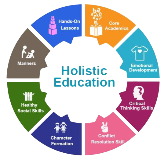 Holistic Approach Of Education